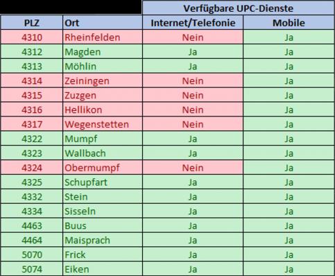 UPC Netzwerk in der Region Fricktal
